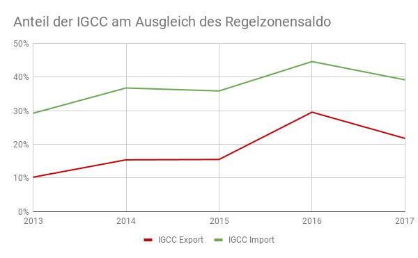 Anteil der IGCC am Ausgleich des Regelzonensaldo