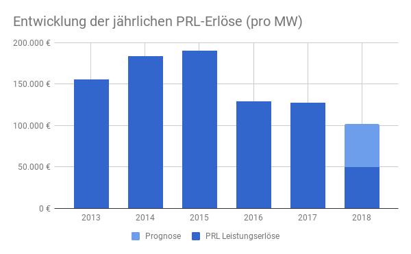 PRL Prognose 2018 - Sinkende Preise