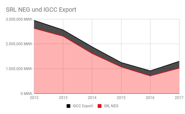 Verhältnis aus negativen SRL-Abrufmengen und IGCC-Exporten