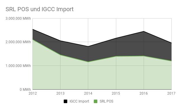Verhältnis aus positiven SRL-Abrufmengen und IGCC-Importen