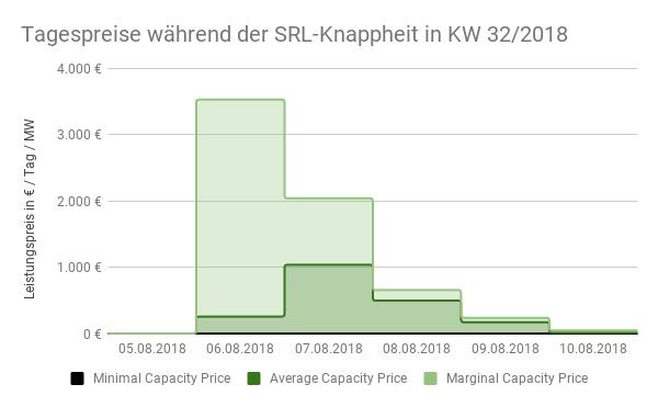 Tagespreise während der SRL-Knappheit in KW 32/2018