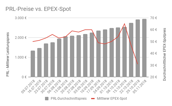 PRL vs. EPEX Day-Ahead