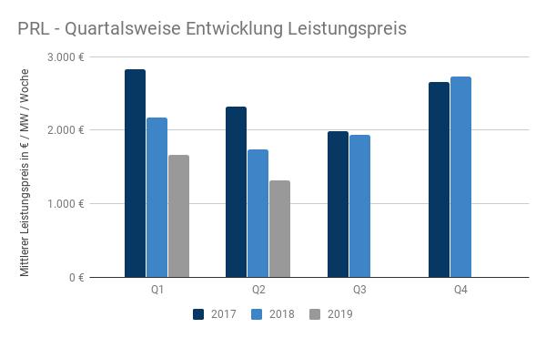 Quartalsweise Entwicklung der PRL-Preise 2017 bis 2019